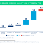 photo image Solar Enables More Homes to Participate in Demand Response