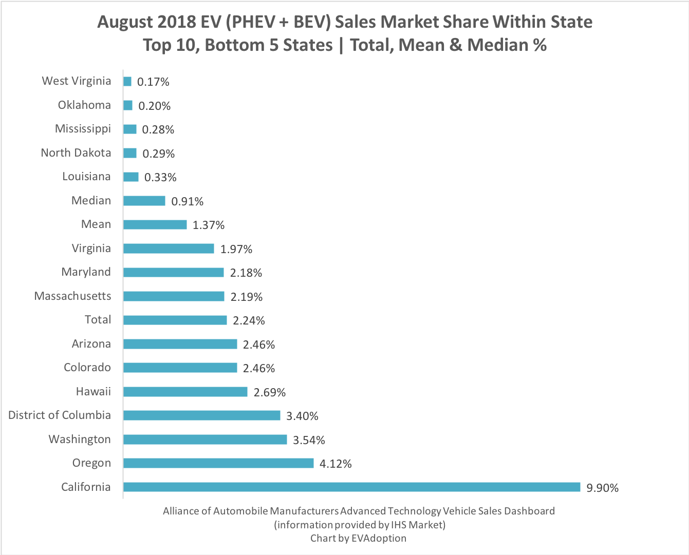 EV Marketshare August 2018 Top 10 Bottom 5 States