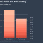 1.5× More Tesla Model 3 Sales Than Ford Mustang Sales In 2018 (So Far)