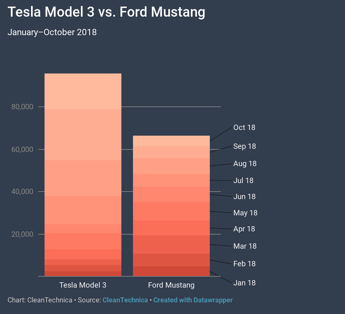 2018 Tesla Model S Camshaft: 1.5× More Tesla Model 3 Sales Than Ford Mustang Sales In