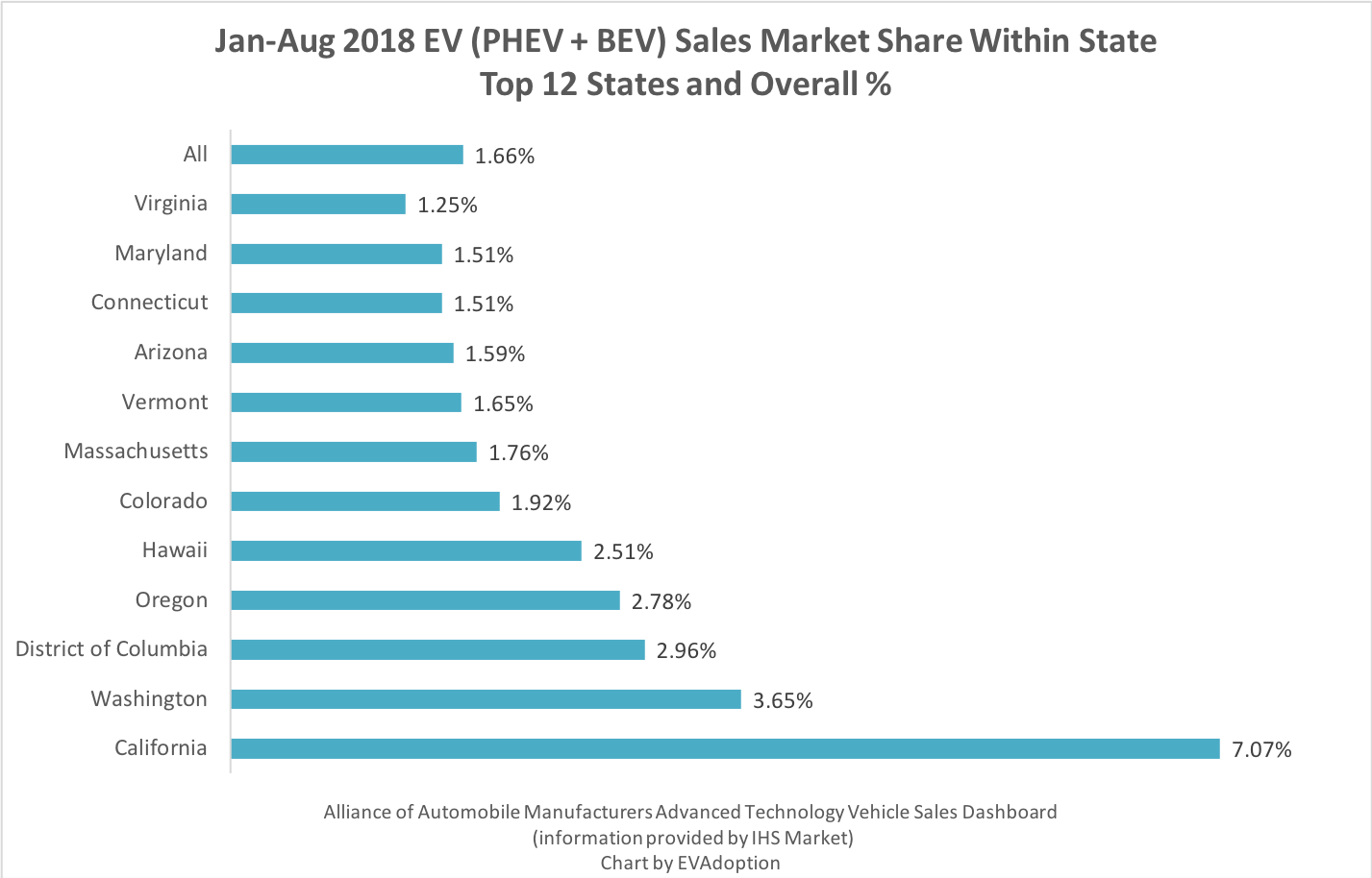 Top 12 States Jan-Aug 2018 EV Sales Market Share