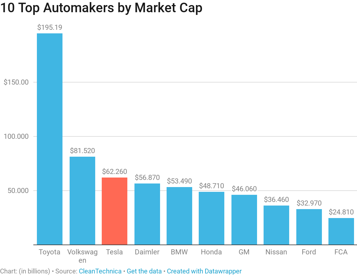 doctor checkup 10 auto companies with largest market cap