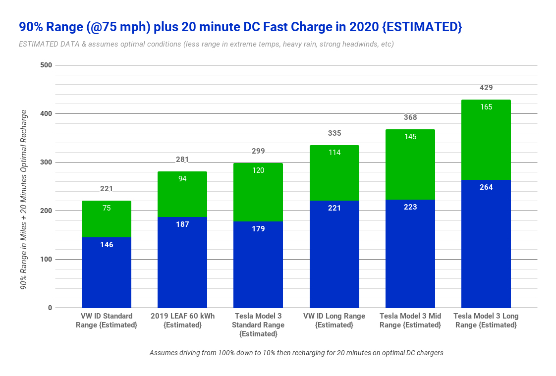 Volkswagen Id New Specs Range Charging Compared To Other 2020 Evs Cleantechnica