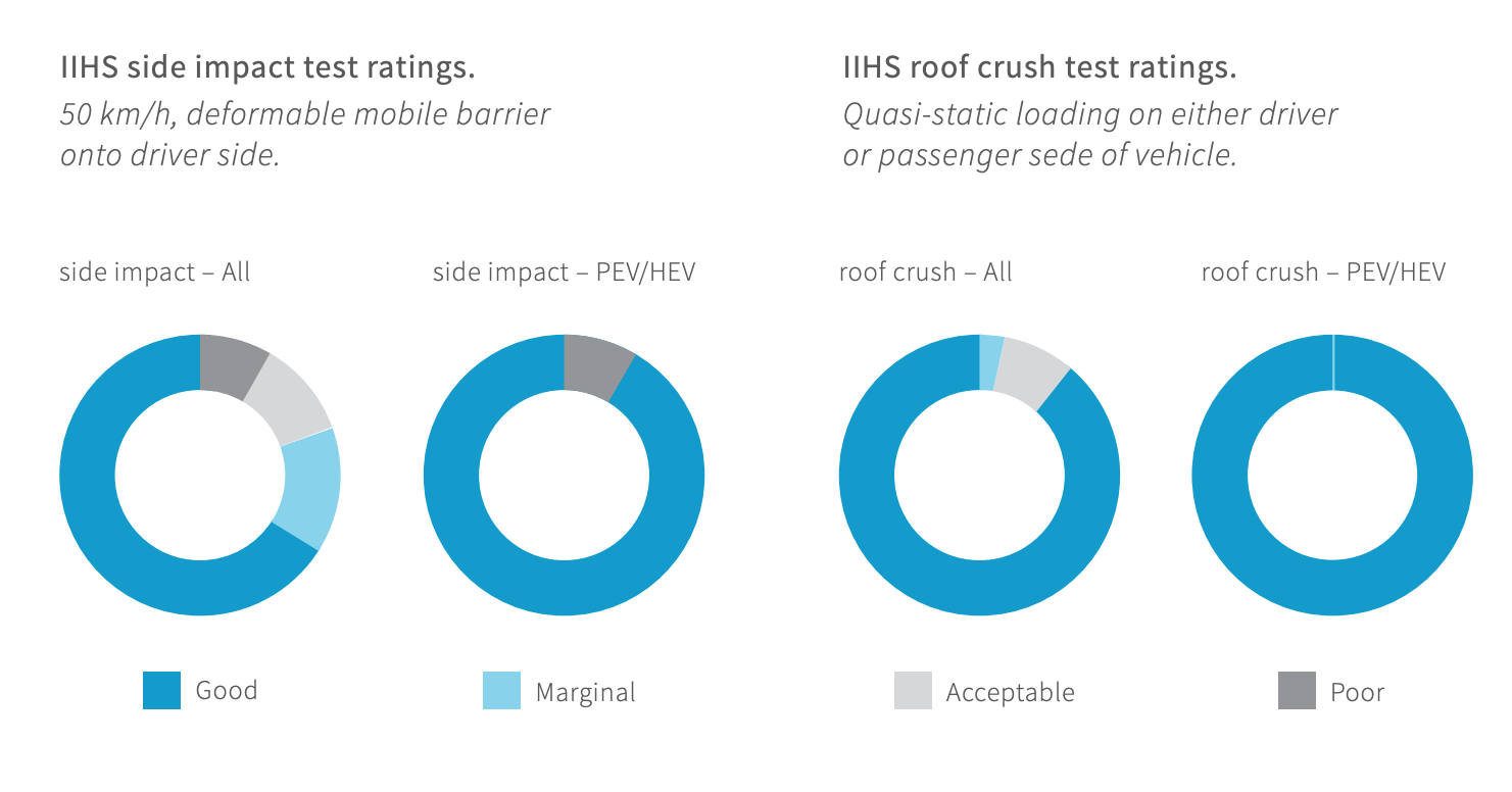 In Iihs Side Impact Test Ratings And Roof Crush Plug Electric Vehicles Hybrids Again Have Significantly Better Scores Than Gasmobiles