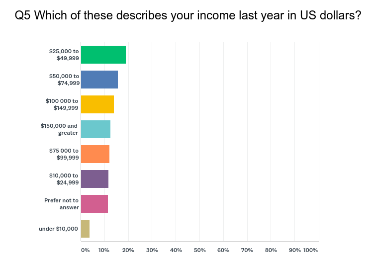 Income chart from SurveyMonkey