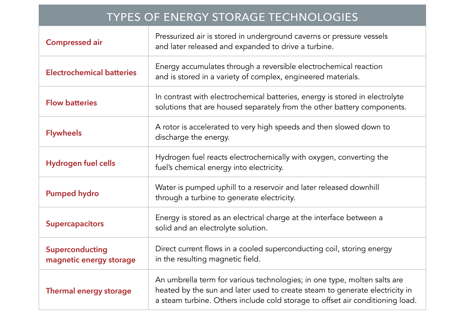 Energy Storage Is The Job Creation Opportunity Of The Future -- Now