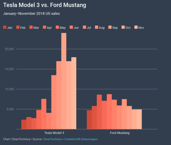 Tesla Model 3 Embarrassing Ford Mustang & BMW 3/4 Series — 8 Charts