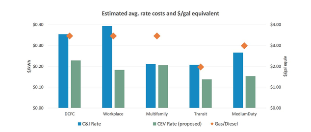 EV Charging Rates For Commercial Electric Trucks, Buses, & Fast