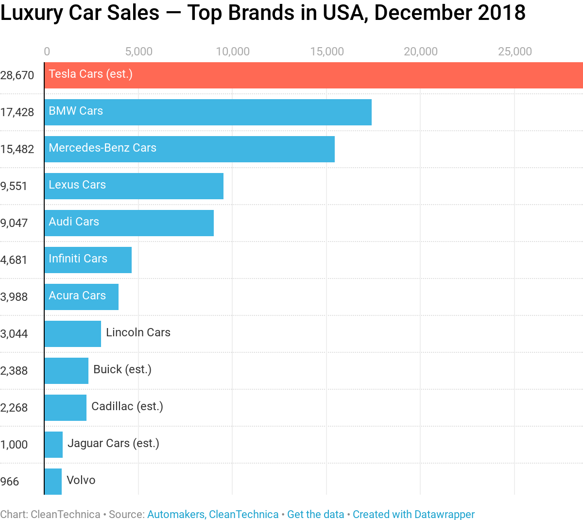 1  5 luxury cars sold in usa in 2018   tesla model 3 or