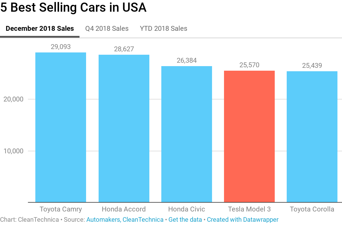 Breaking Tesla Model 3 Is The 1 Best Selling Car In Usa From An