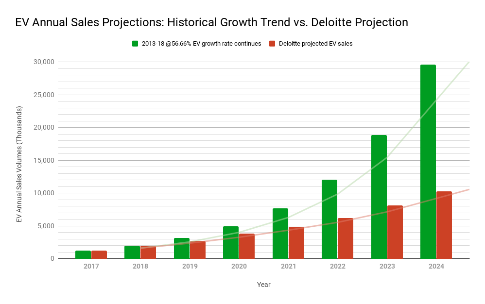 Deloitte Ev Growth Report Ignores Tesla And Spreads Fud Via Errors Ignorance Charts Realitycheck