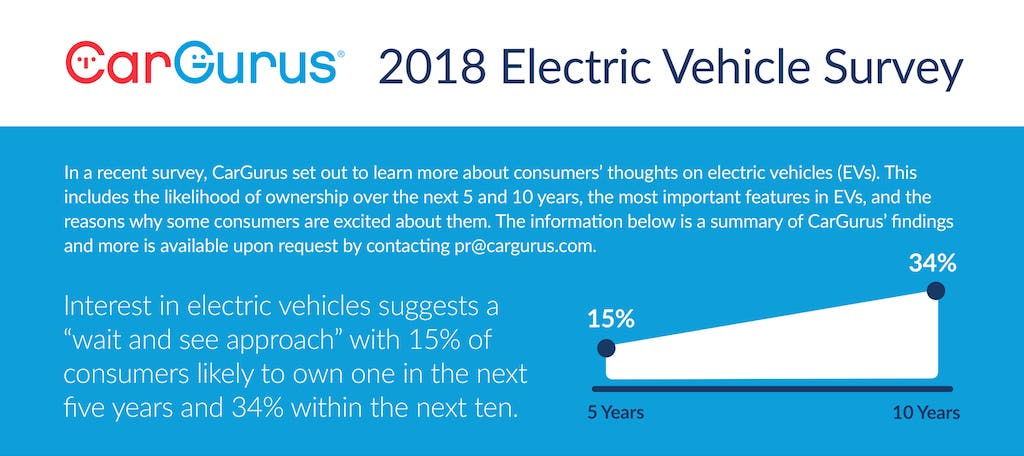 34% of Americans Expect to Buy an Electric Vehicle in Next 10 Years