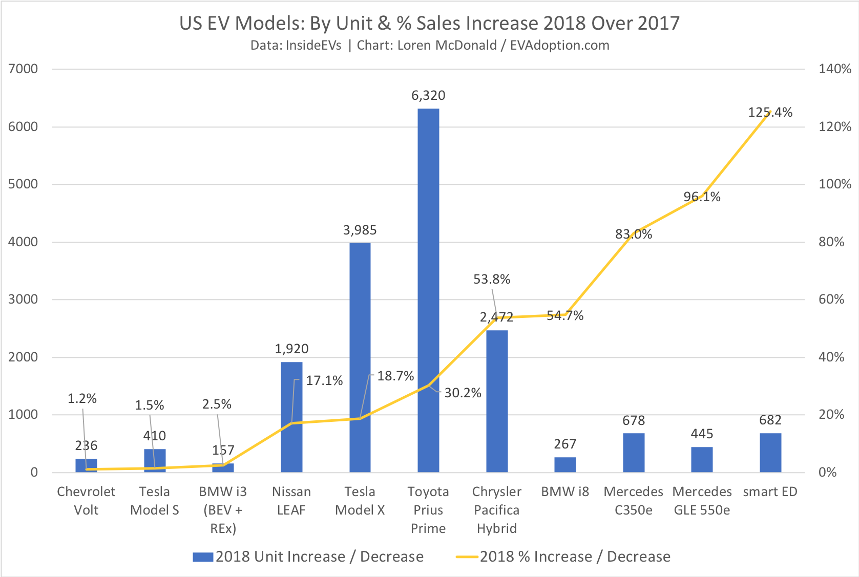 EVs With Sales Increases 2018 vs 2017-CT