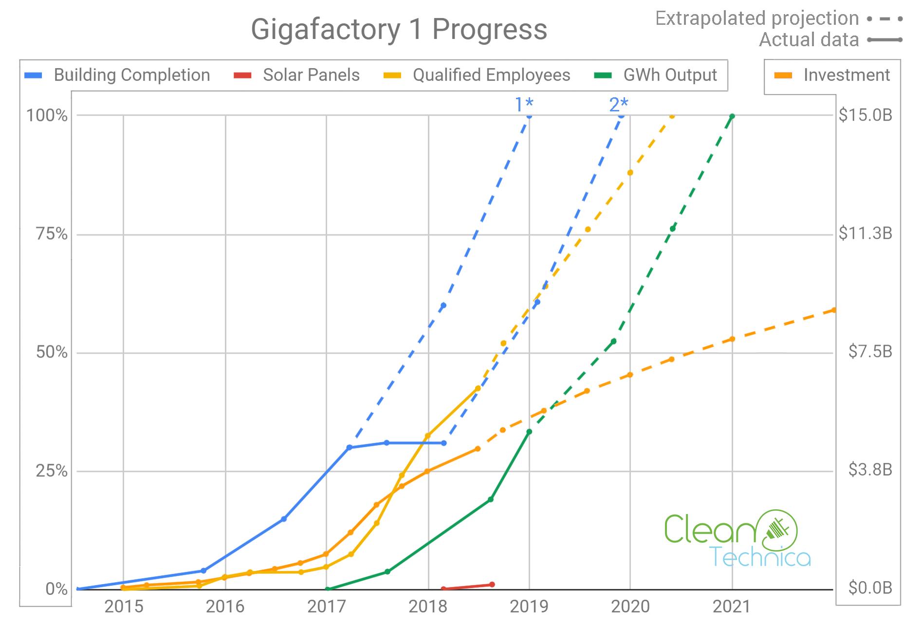 Tesla Gigafactory Jobs >> Tesla Gigafactory 1 Timeline Results Cleantechnica Deep Dive