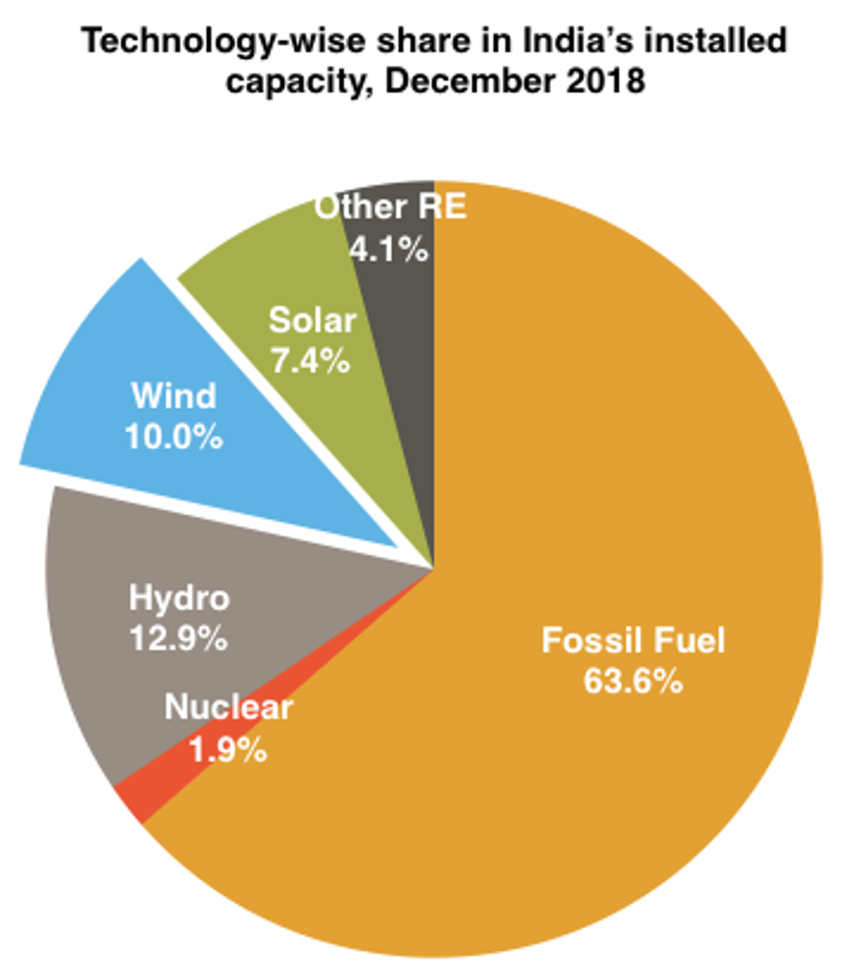 India's Wind Capacity Crosses 10% Share In Overall Installed Base
