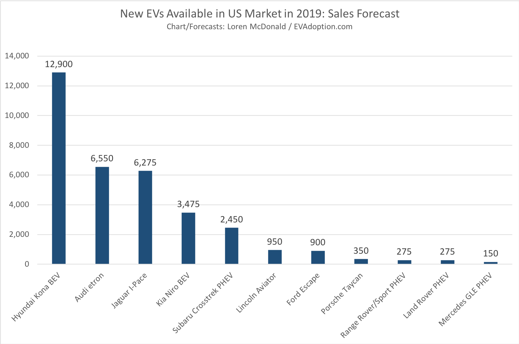 New EVs Available in US Market in 2019-Sales Forecast