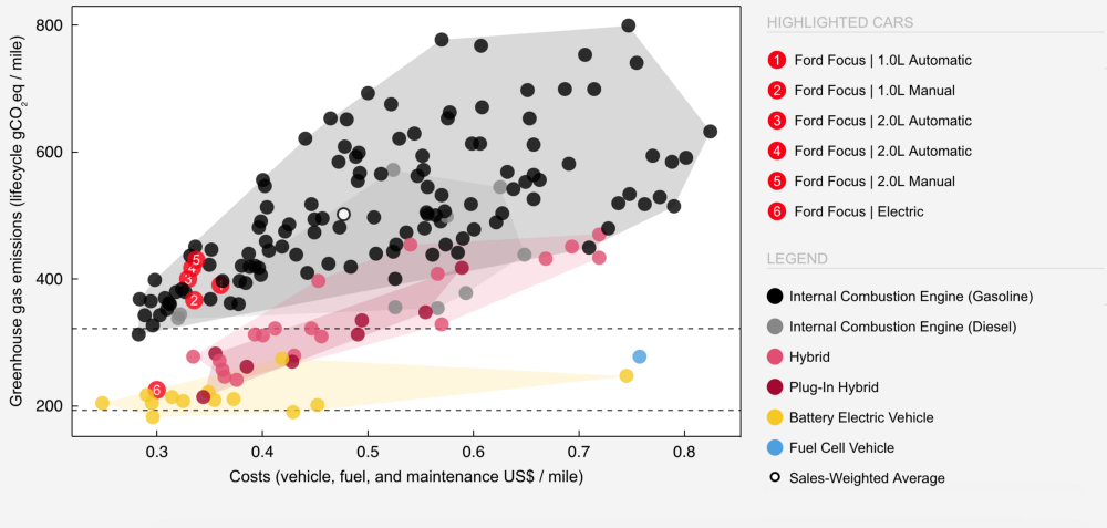 Hybrid And Electric Cars Tend To Incur Fewer Costs Over Their Lives Than Comparable Gas Ed Source Mit Trancik Lab