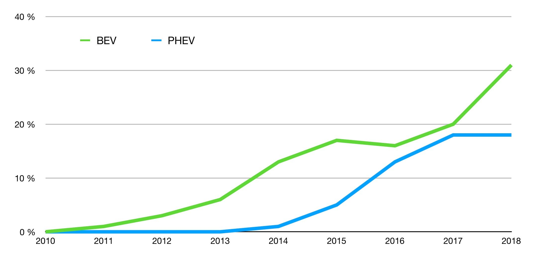 2335b4032d Market share of battery electric and plug-in hybrid vehicles sales in Norway  – data source elbil.no and ofv.no