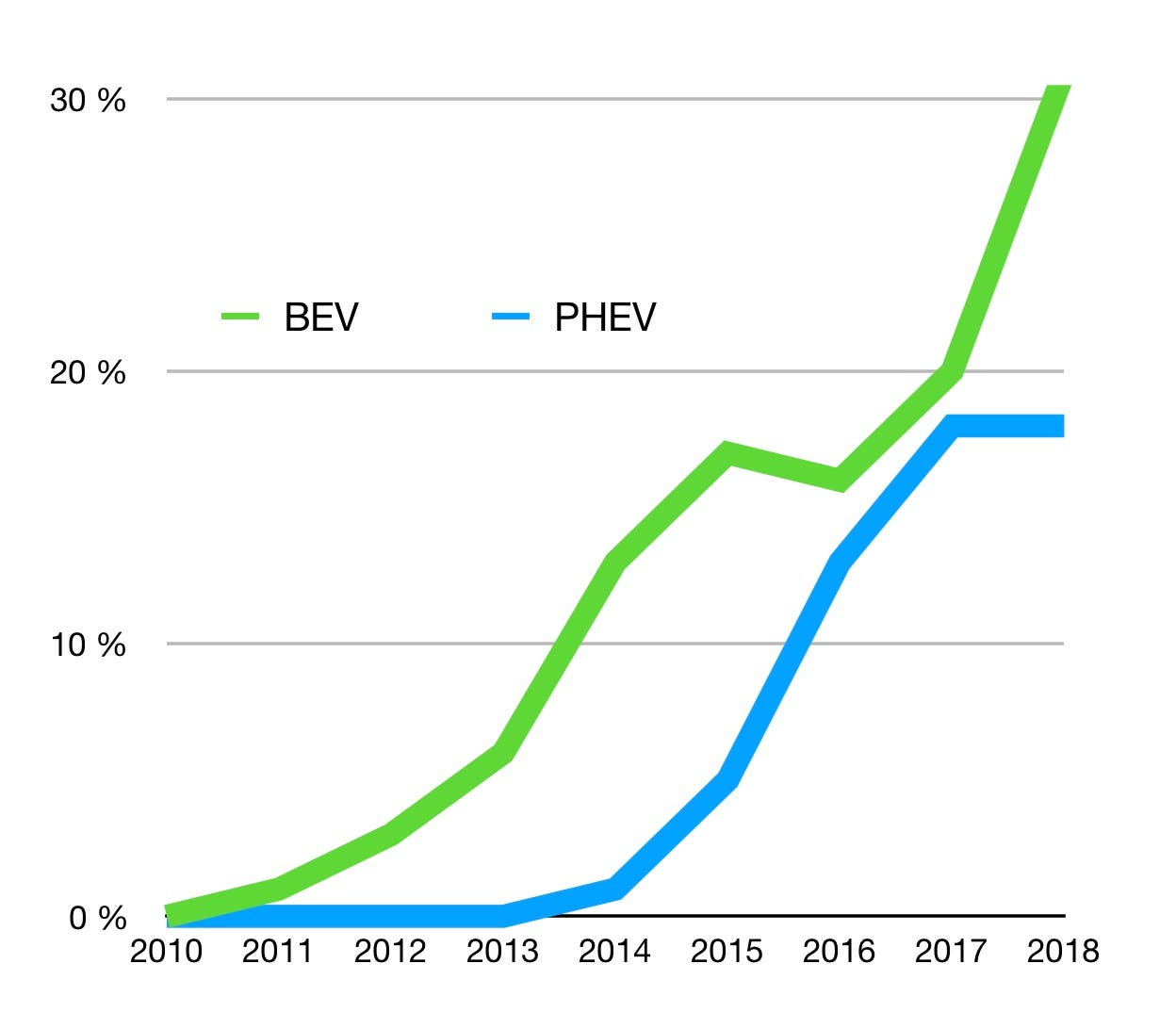 5ad40ee8fb Almost One Third Of All New Car Sales In Norway In 2018 Were For Pure  Electric Vehicles