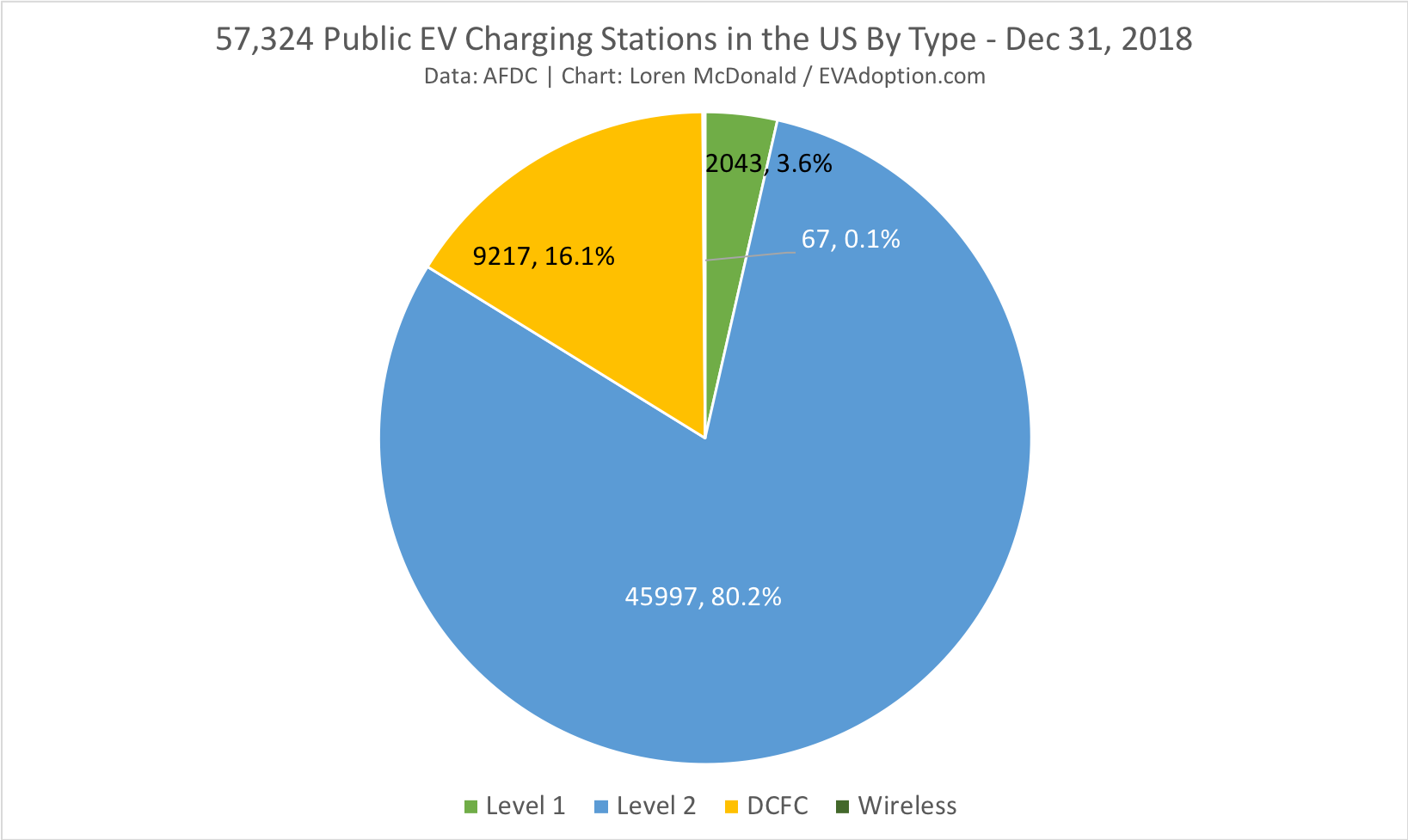 Public EV Charging stations as of Dec 31 2018