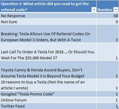 Survey Of People Who Used My Tesla Referral Code Might Explain Why
