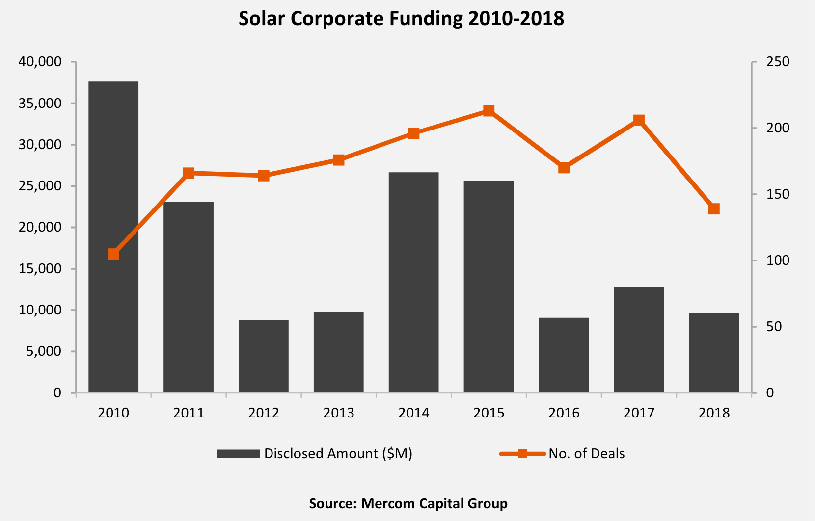 photo image Solar Investment At $9.7 Billion Globally In 2018