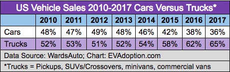 Trucks vs cars-2010-2017