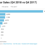 Electric Vehicle Sales Up 130% In 2018, 210% In Q4 2018 — US Electric Car Sales Report