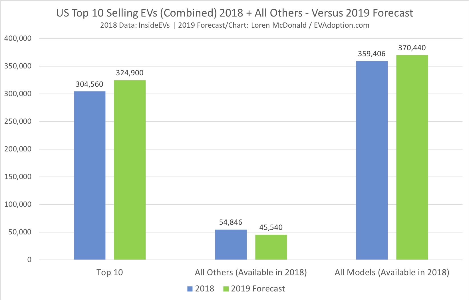 US Top 10 Selling EVs (Combined) 2018 + All Others - Versus 2019 Forecast