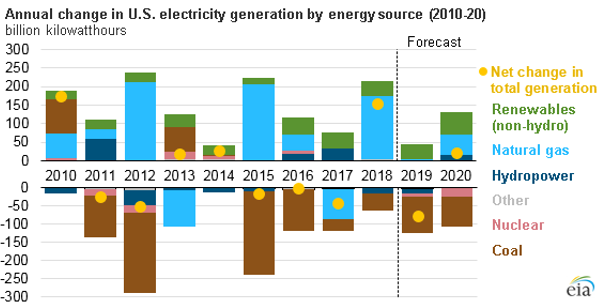 Us Energy Sources >> Us Energy Information Administration Renewables To Be