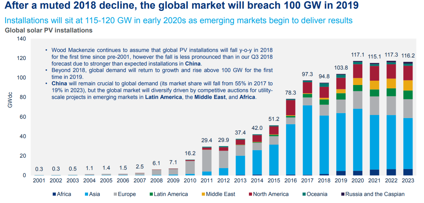 Top 10 Global Solar Market Trends For 2019 | CleanTechnica