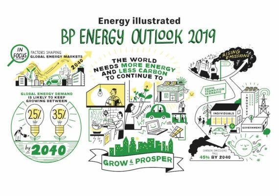BP Energy Outlook Predicts Renewable Energy Will Be Dominant By 2040