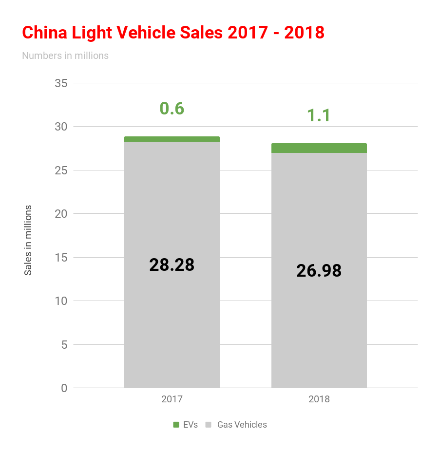 Fossil Vehicle Sales Are Officially Now Decreasing In China, Europe, & US