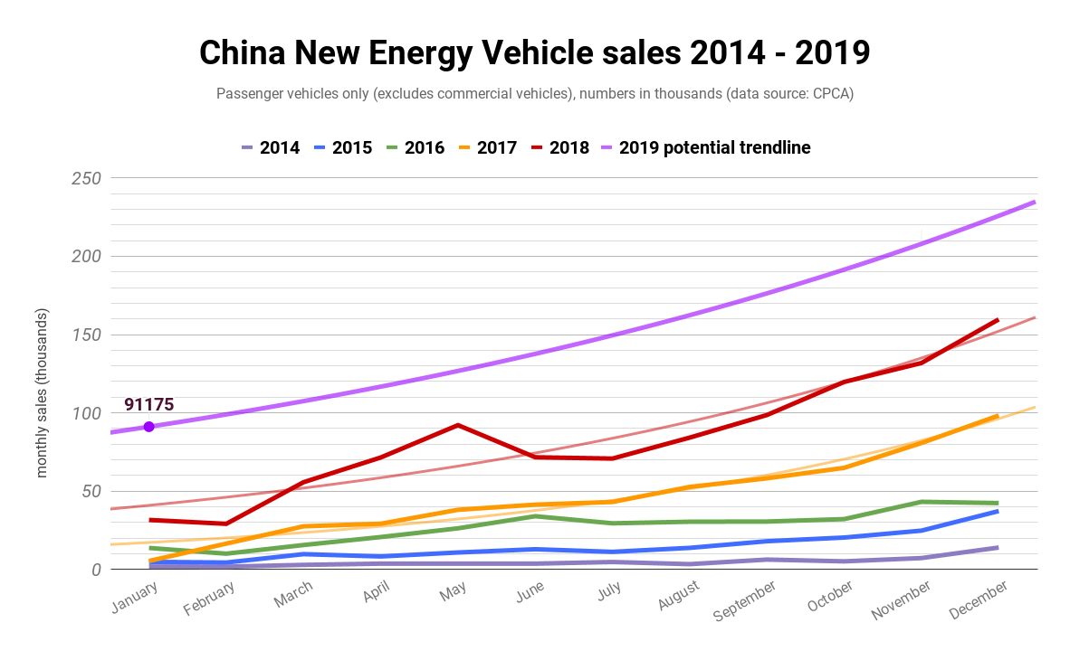 China's Passenger Electric Vehicle Sales Jumped To 91,000 In