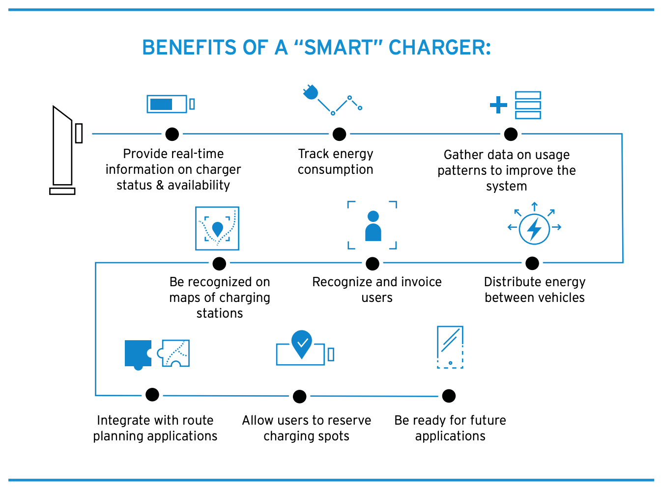 Technical Design Guidelines For Ev Charging Infrastructure Cleantechnica Report,Pictures For Bathroom Walls