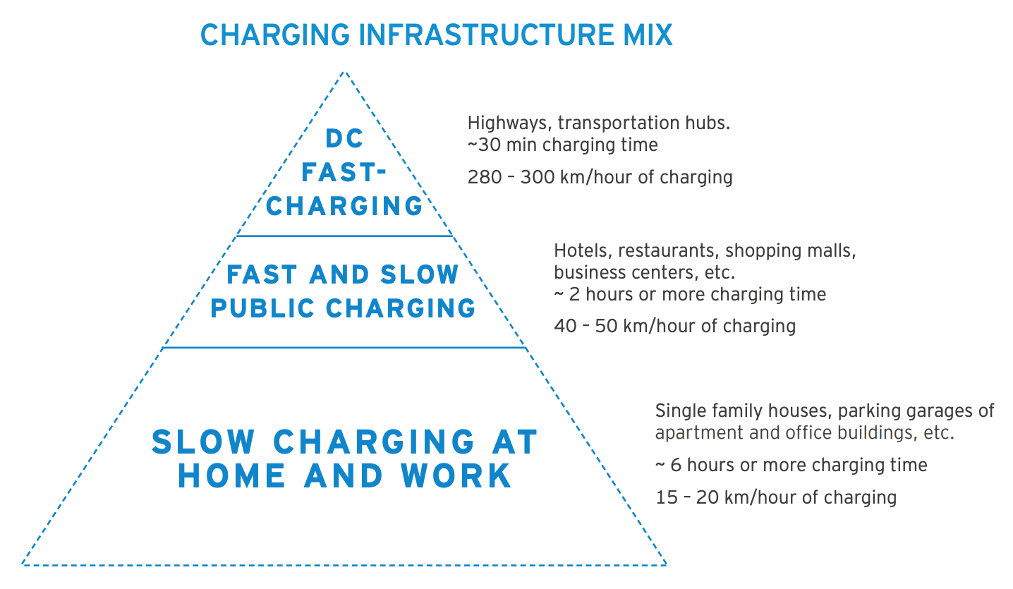 Adopt A Policy Of Installing Public Ac Charging Stations As Residents Request Them This Is Market Driven Not Top Down Roach That Has Worked