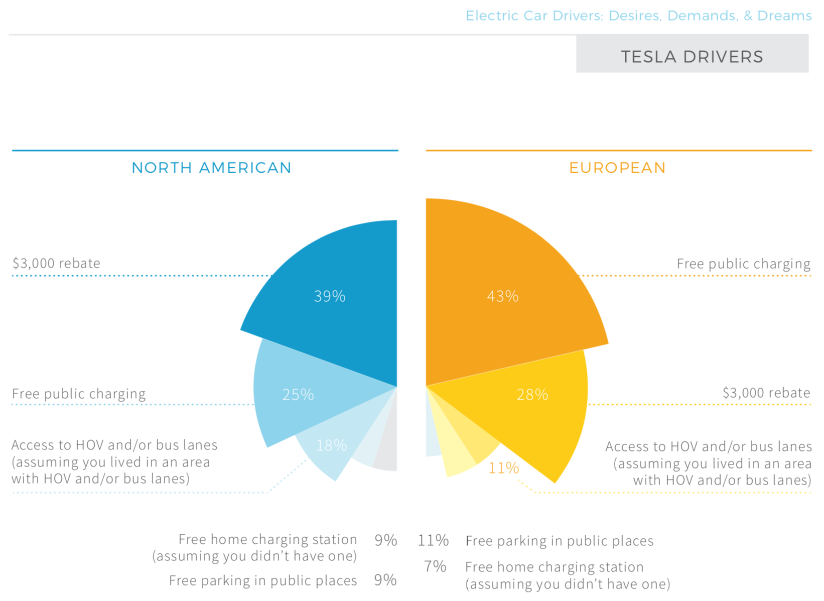 Top Ev Incentives According To Ev Drivers