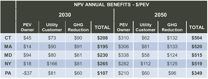 EV benefit study Northeast