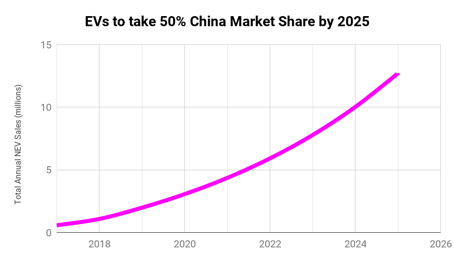 China's EV deals are expected to rise