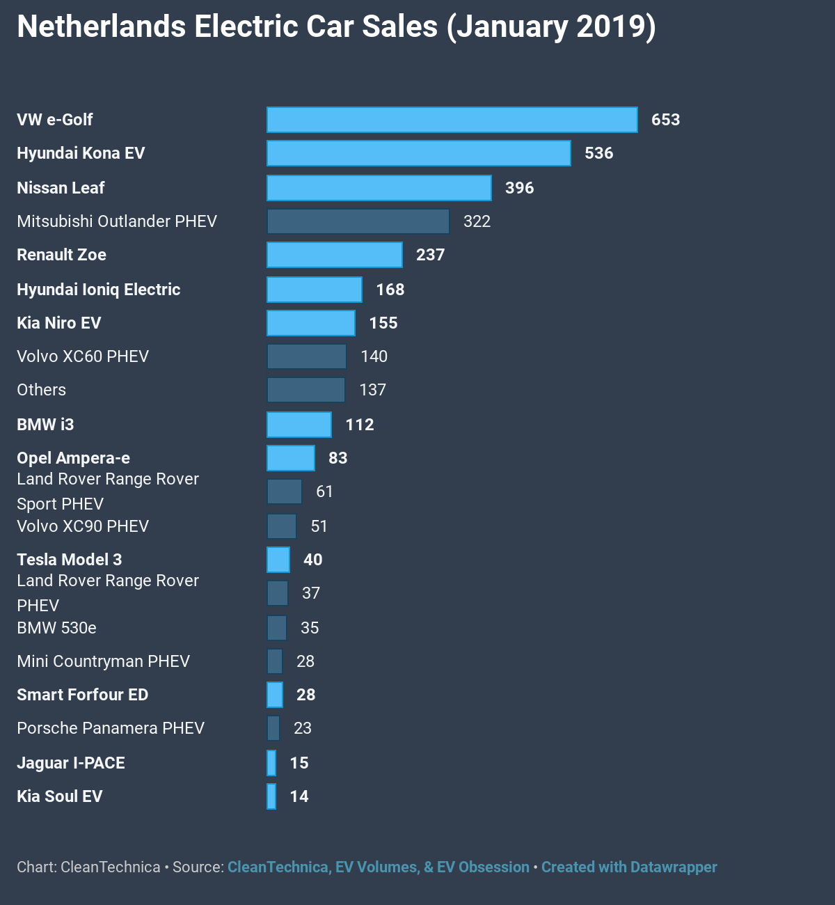 Hyundai Kona EV Jumps To #2 In Hot Netherlands Market — CleanTechnica EV Sales Report | CleanTechnica