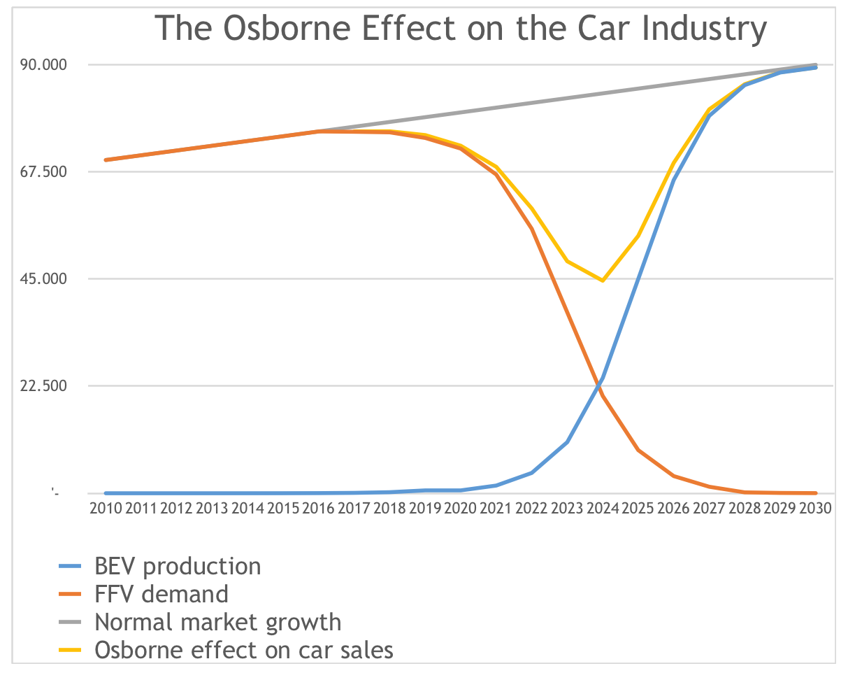 The Osborne Effect On The Auto Industry | CleanTechnica
