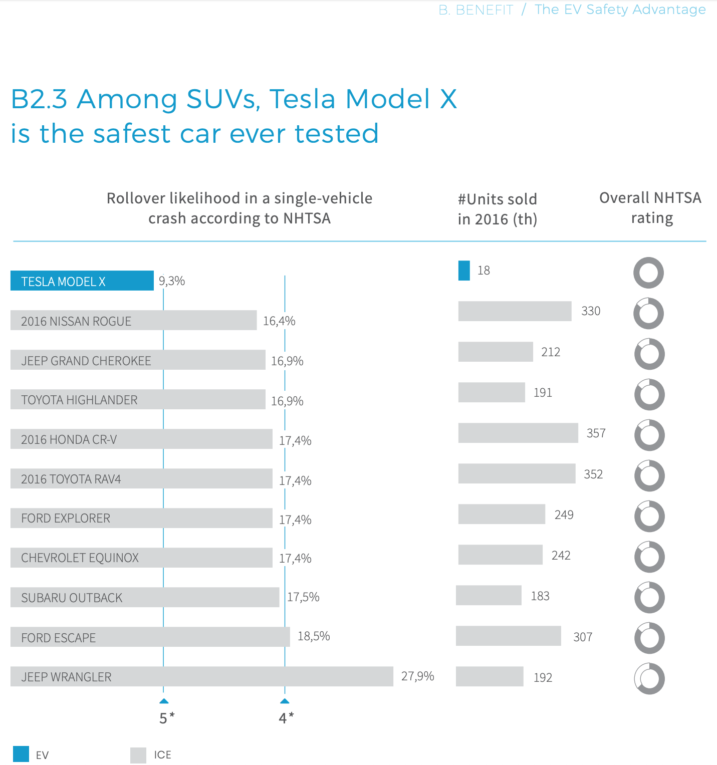 Why The Tesla Model X Earned A Perfect Rollover Safety