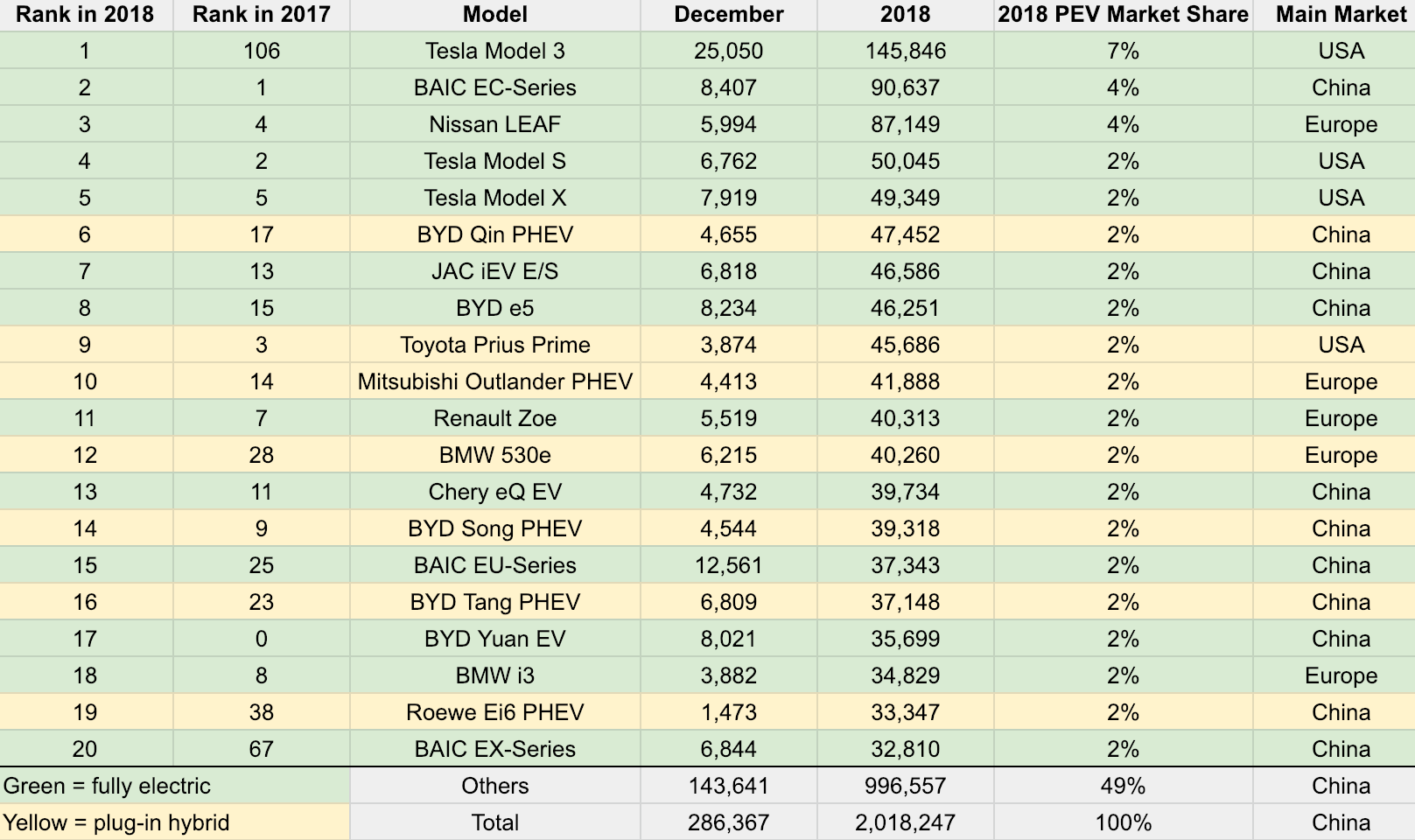 Chart: Top 20 electric vehicles worldwide 2018