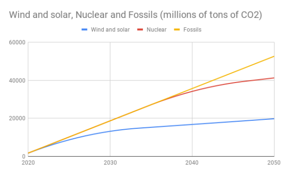 US Could Achieve 3X As Much CO2 Savings With Renewables Instead Of Nuclear For Less Money