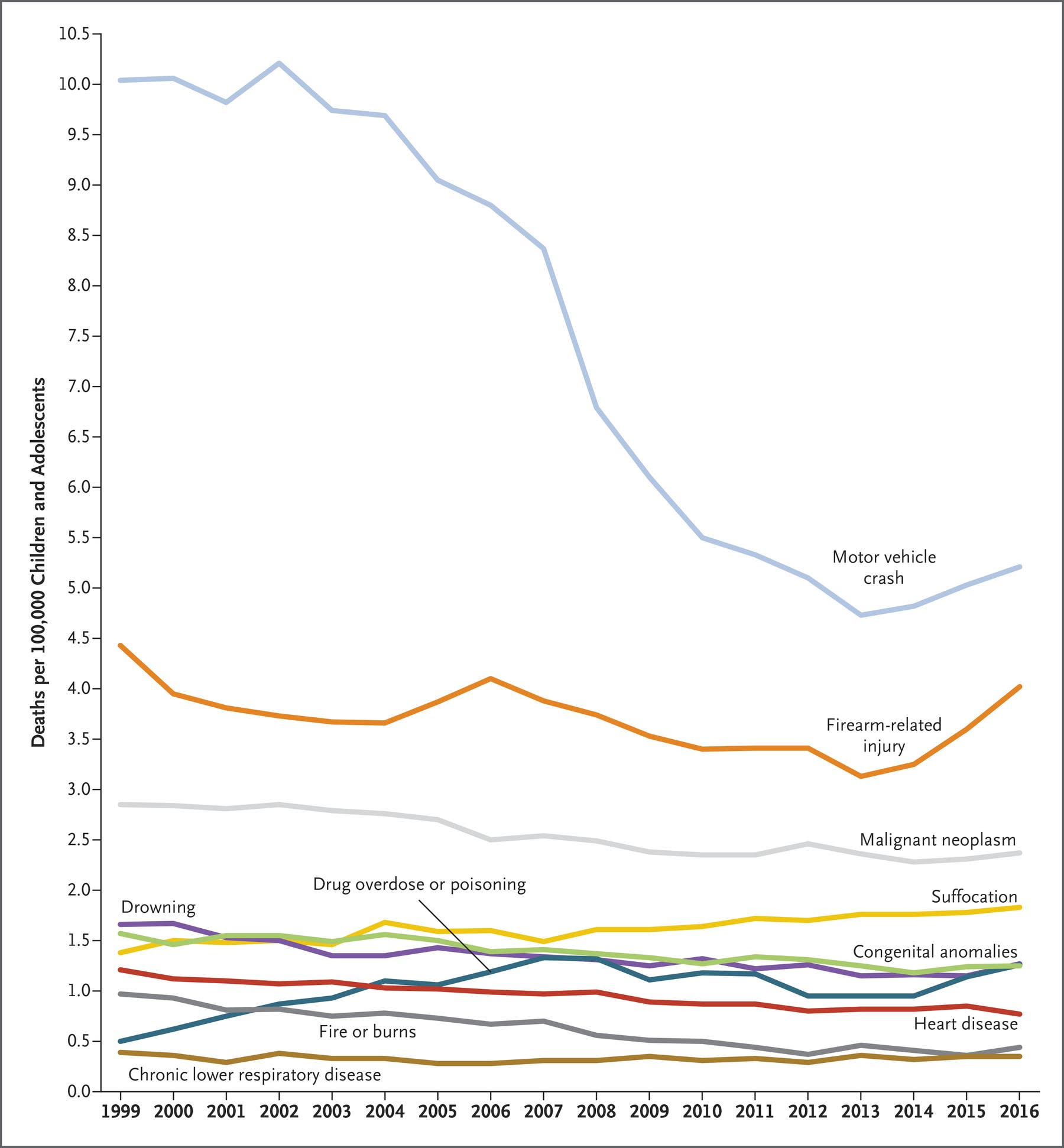 The #1 Cause Of Death In Children & Adolescents In The ...