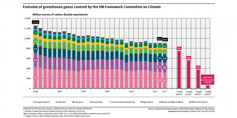 Greenhouse gas emissions figure
