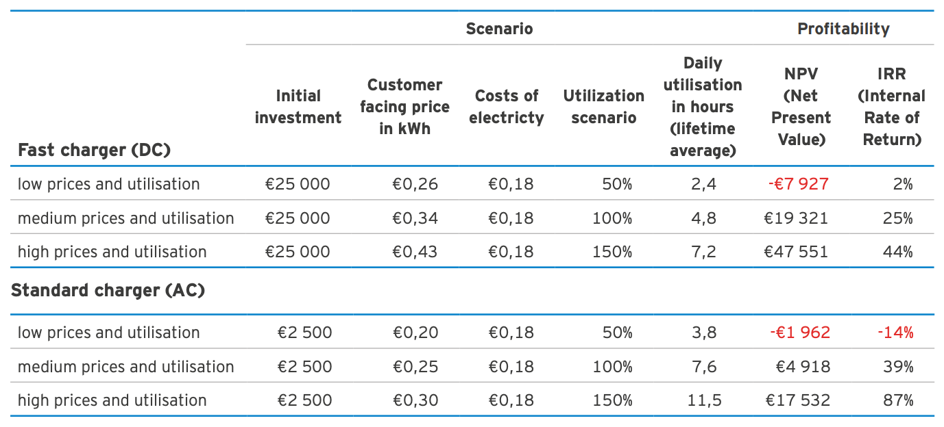 Here Is A Simple Table Showing An Example Of The Costs Vs Revenue Balance Charging Company Needs To Evaluate