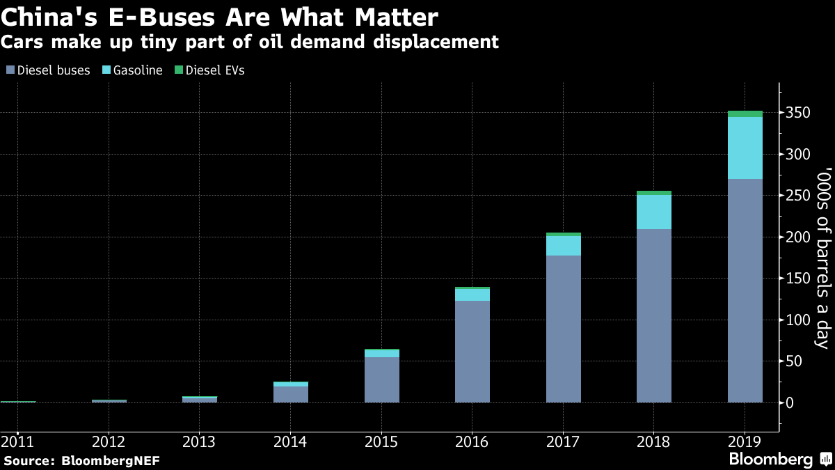 electric bus fossil fuel displacement BNEF