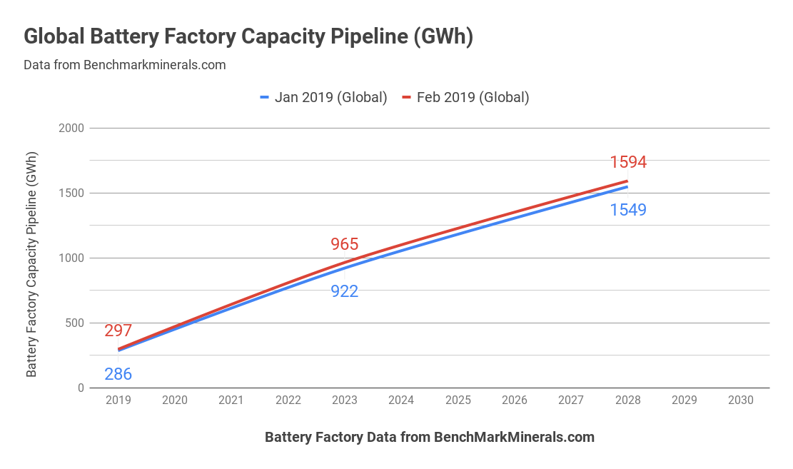 Global Lithium-Ion Battery Planned Capacity Grows 4% In A