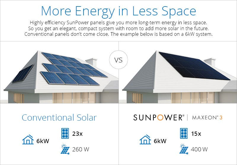More energy and less space